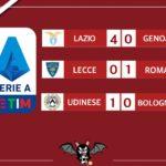Il resoconto dei match delle 15 di Serie A