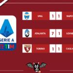 Serie A, resoconto delle 15: uragano Atalanta