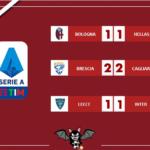 Serie A - Resoconto delle 15: è tris di pareggi