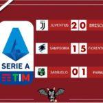 Serie A - Resoconto delle 15: vincono Juventus, Fiorentina e Parma